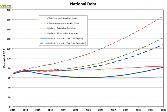 us debt projections The congressional budget office is warning that unless measures are taken to get the federal budget under control, the national debt will soar to $30.