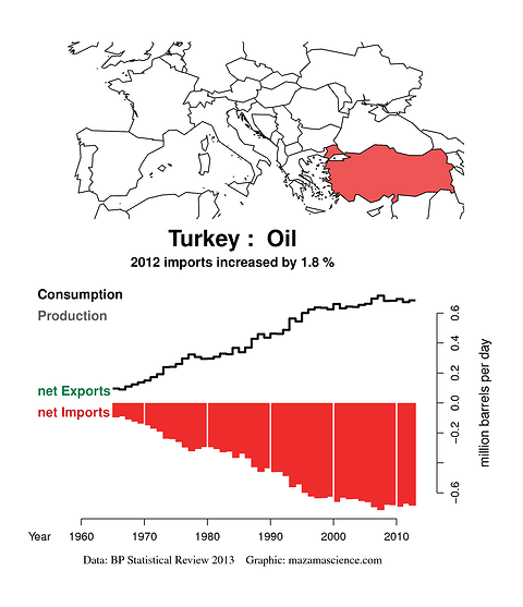 Turkey Oil Consumption 061313