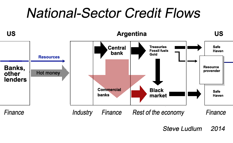 Argentina Sector Credit Flows