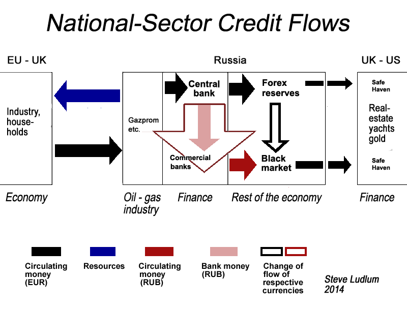 Russia Sector Credit Flows