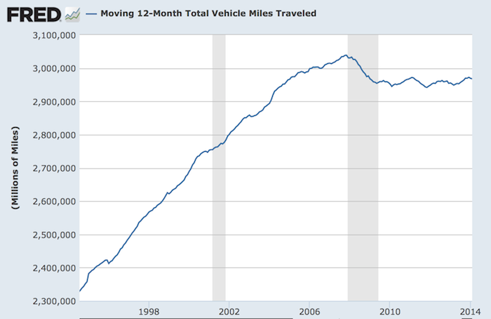 Vehicle Miles Traveled 042914