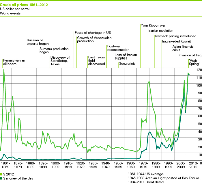 Crude oil prices 1861-2012