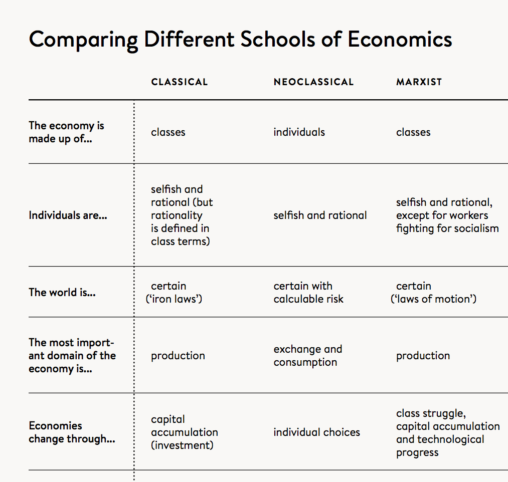 A comparison of capitalism and communism economic systems