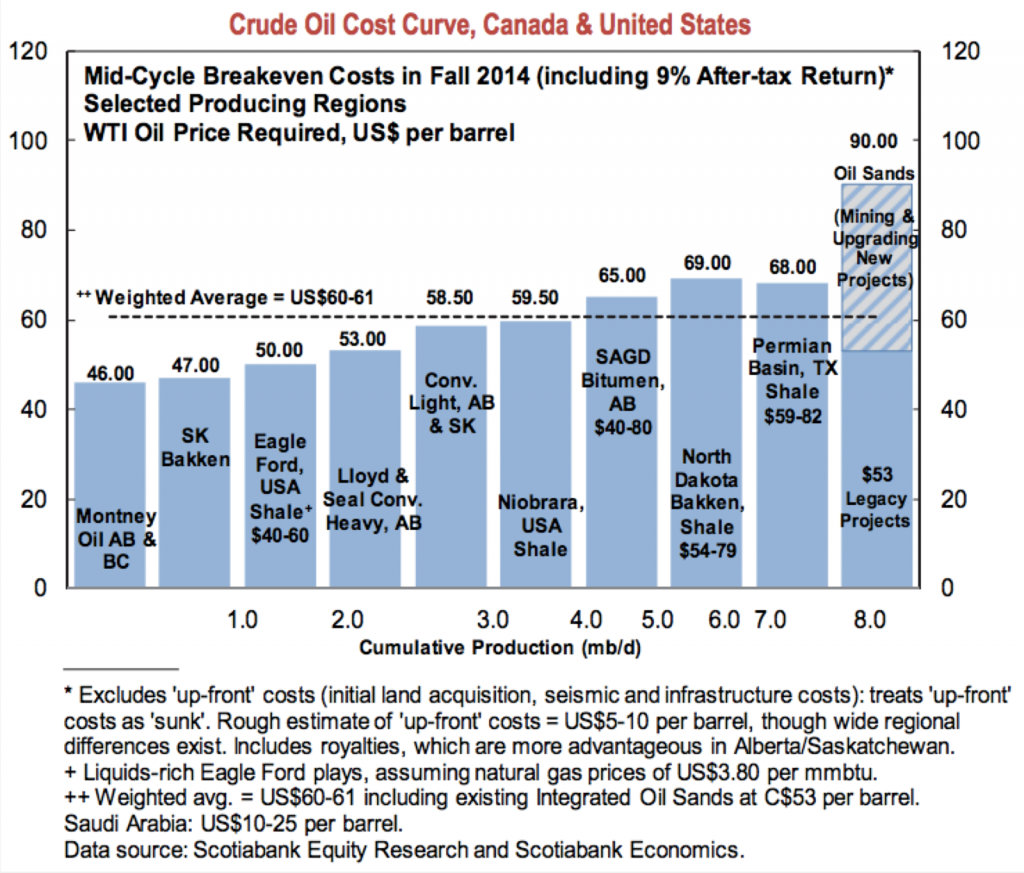 Canada oil prices 010615