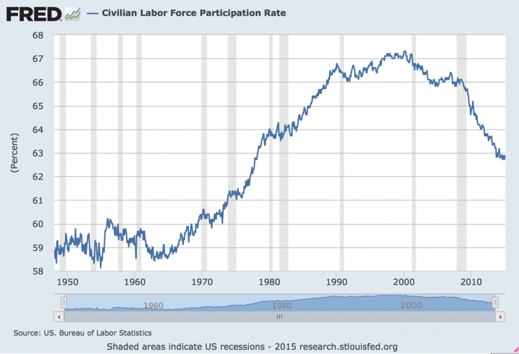 US Labor Force Participation Rate