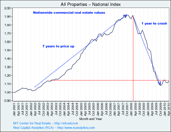 cre-prices-nationwide
