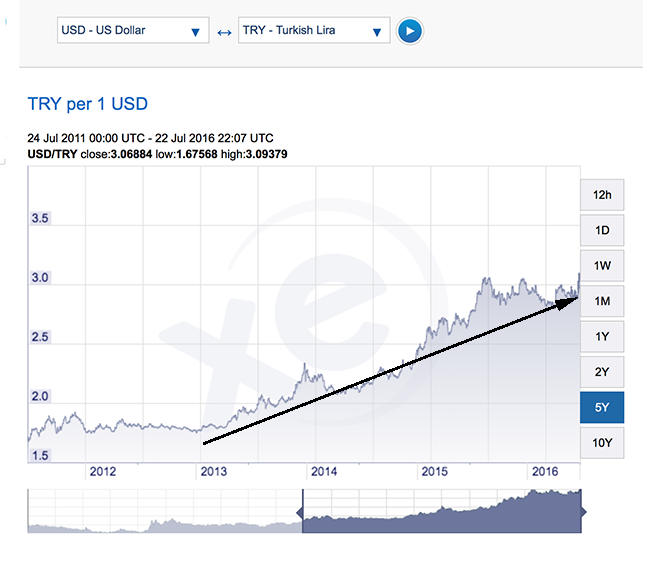 TRY vs USD