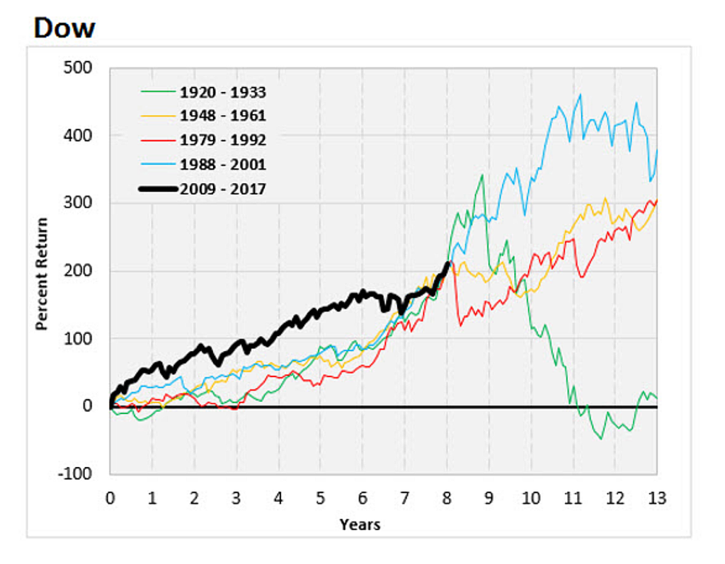 Economics doomstead diner figure 1 dow bull markets compared notice the little green line that goes up and down precipitously the roaring twenties schaeffers research pooptronica